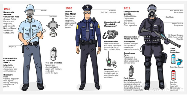Feceralization of Police Force