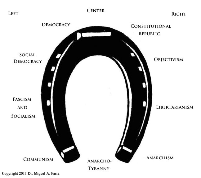 Political Spectrum Horseshoe
