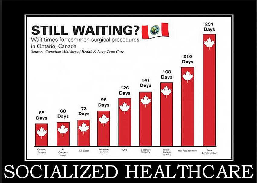 Still waiting? Waiting times in Canada