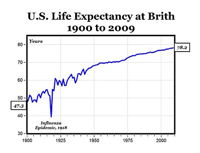 U.S. Life Expectancy at Birth 1900-2009