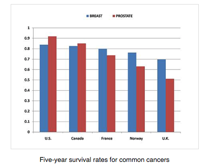 Five year survival rates for common cancers